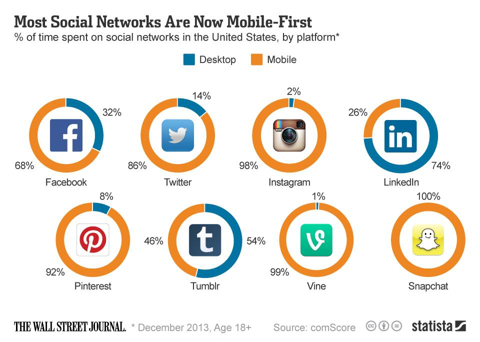 Social networks mobile first