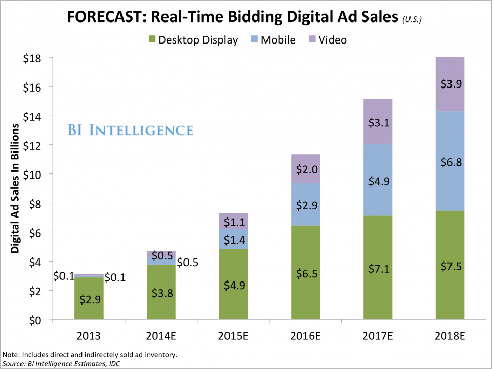 real-timebiddingdigitaladsales-5
